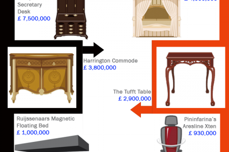 Worlds Most Expensive Furniture Infographic