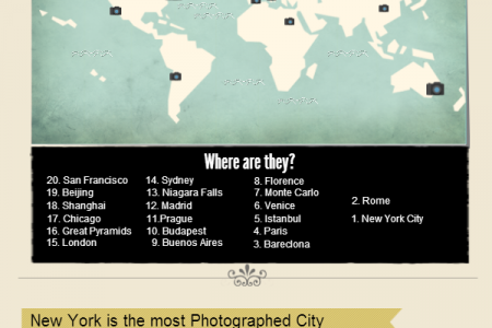 World;s most photographed places Infographic