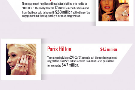 World's Most Popular celebrities and Their Expensive Engagement Rings Infographic