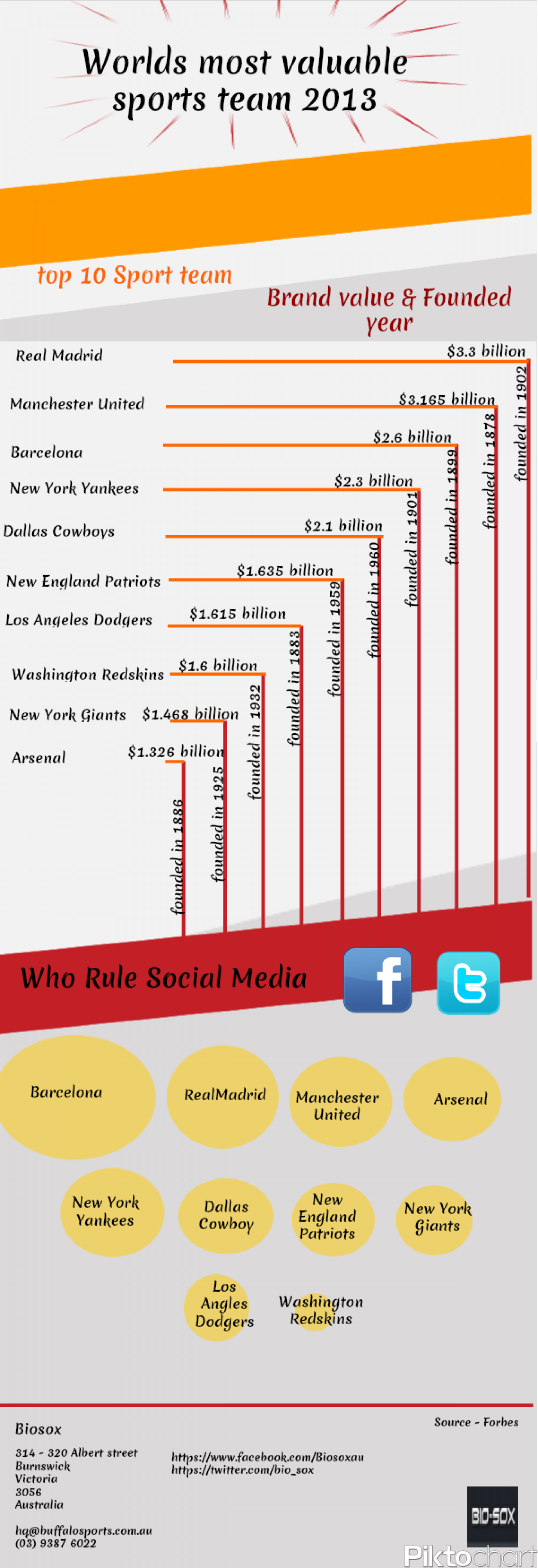 Worlds Most Valuable Sports Team 2013 Infographic