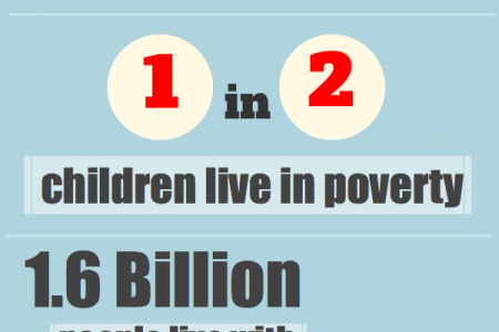 World's Poverty: Some Facts and Figures Infographic