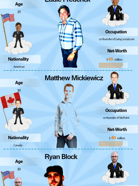 World's richest and youngest 30 entrepreneurs Infographic