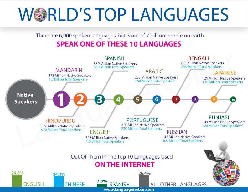 The Top Global Languages Duolir Learn English Español 中国 - 5 main languages of the world
