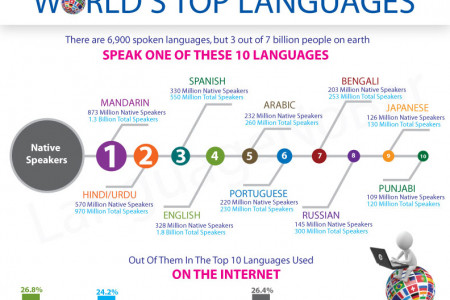 World's Top Languages Infographic