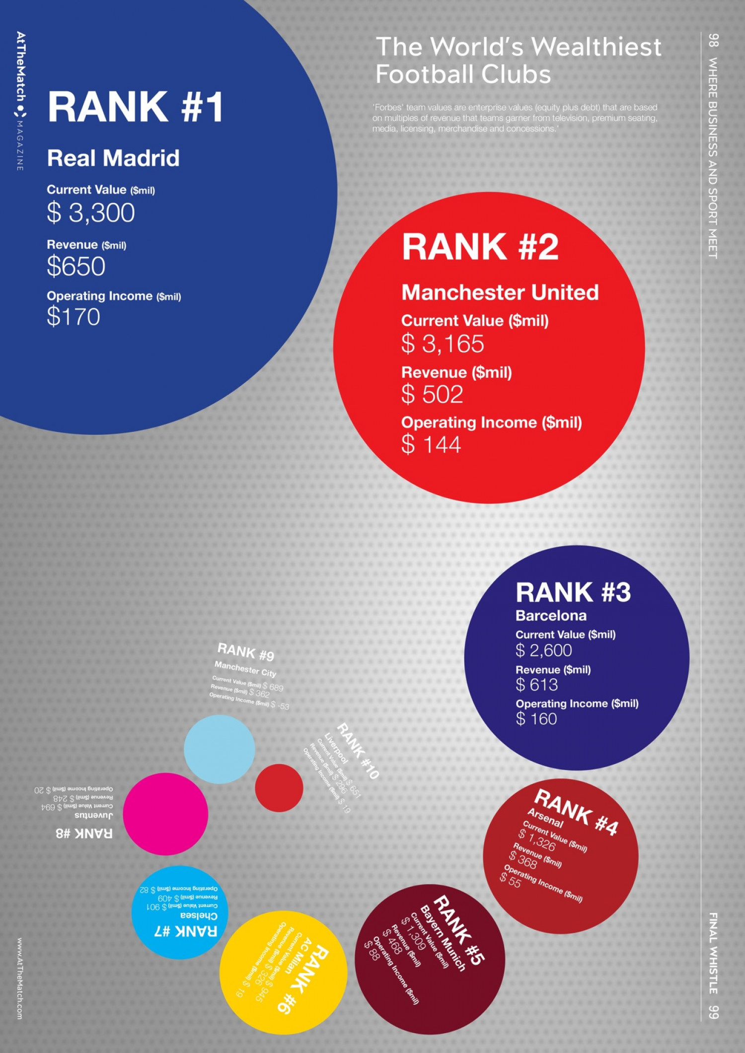 World's Wealthiest Footballers Infographic Infographic