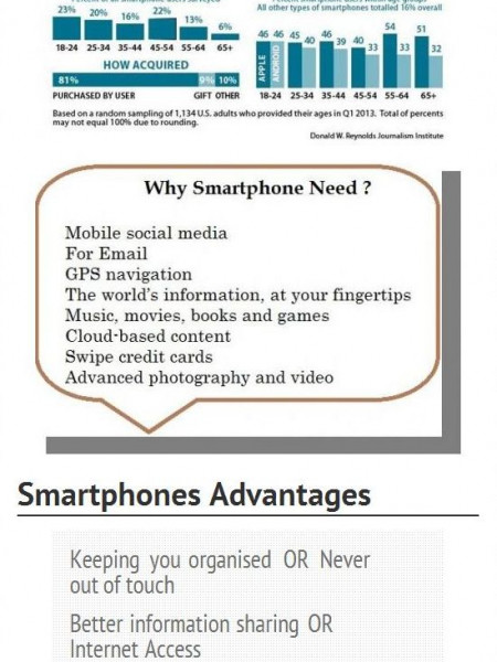Worldwide Smartphones Usage Infographic