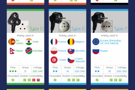 Worldwide Travel Plug Guide Infographic