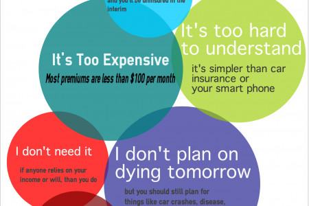 Worst Excuses for Not Owning Life Insurance Infographic