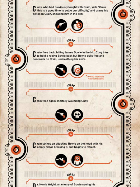 True Tales of History's Worst First Impressions Infographic