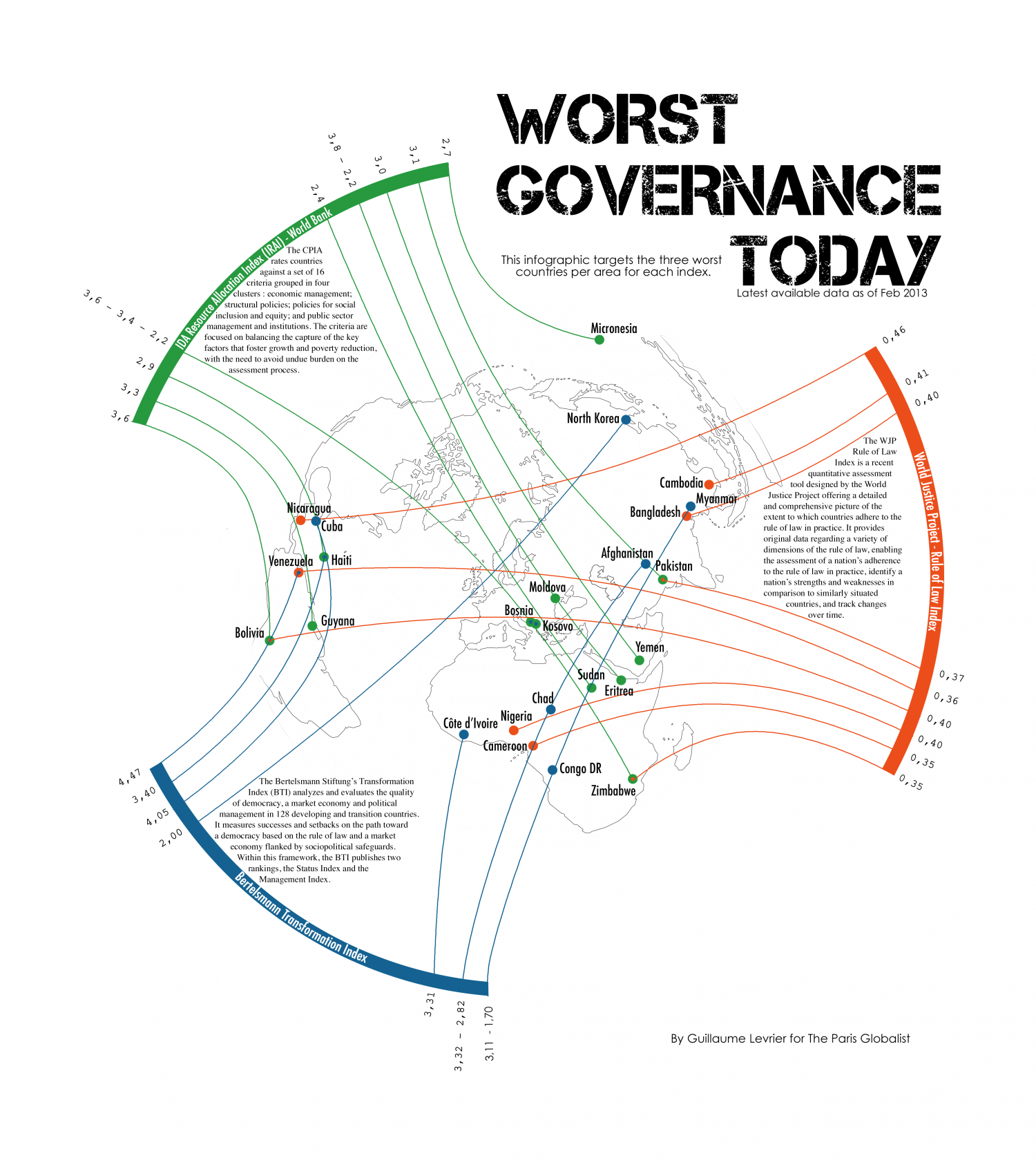 Worst Governance Today Infographic