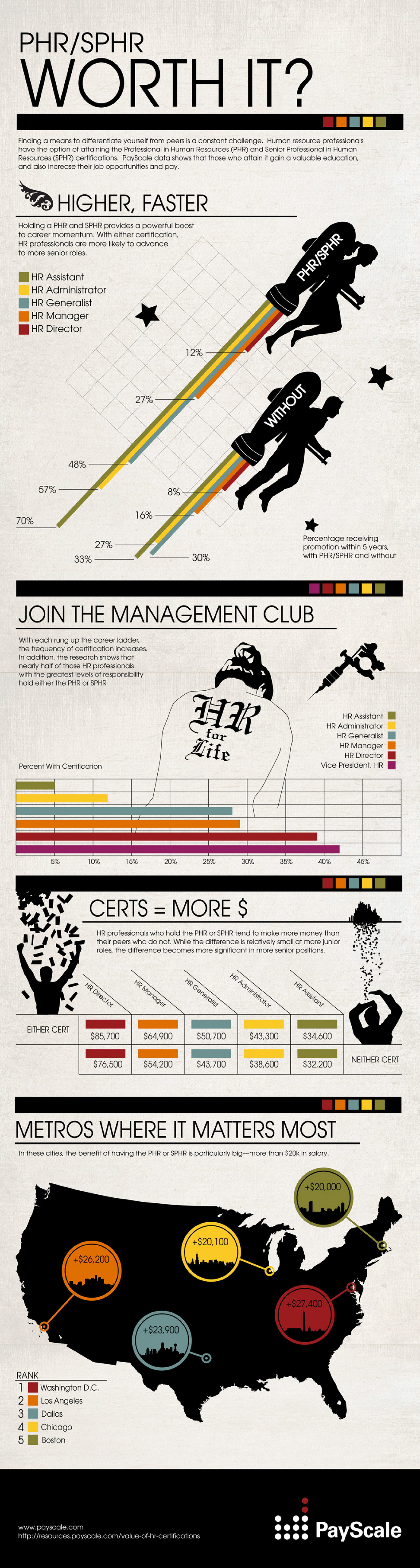 Worth It? The Value of the PHR and SPHR Infographic