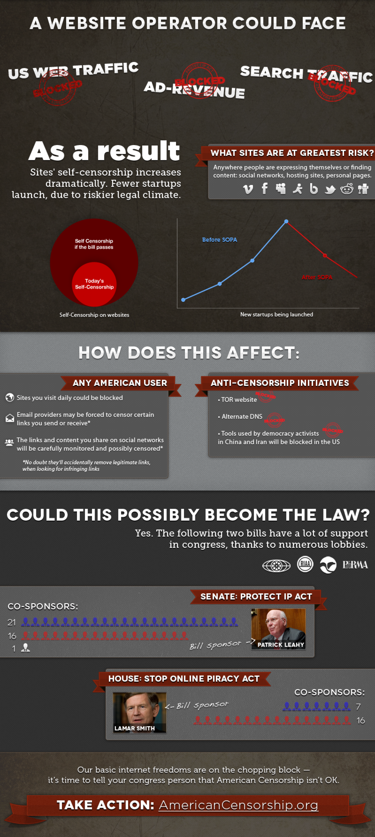 Would the House Online Anti-Piracy Bill Lead to Internet Censorship? Infographic