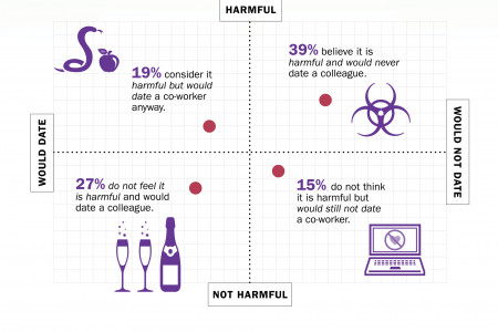 Would You Date A Co-Worker? Infographic