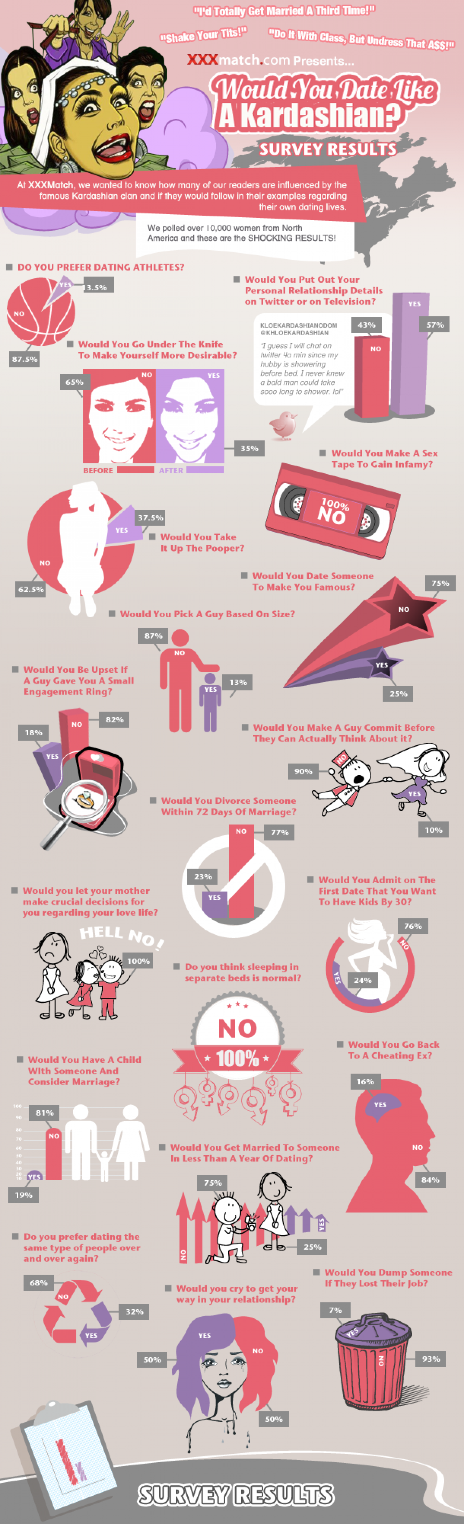 Would You Date Like A Kardashian? Infographic