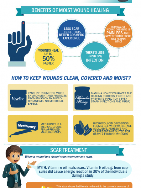 Wound and Scar Care Tips Infographic