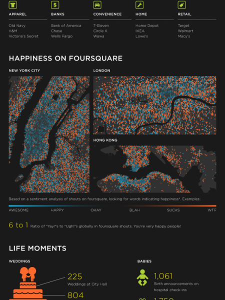 Wow! The Foursquare Community has over 10,000,000 Members! Infographic