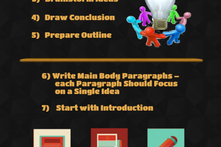 Write My Essays Infographic