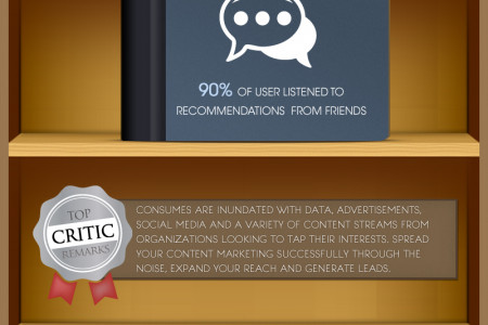 Write The Book On Business - The Value Of Content Marketing Online Infographic