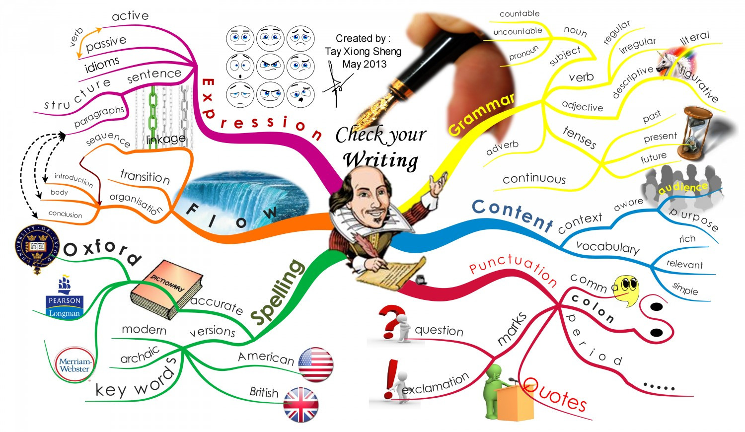 Writing Concerns Infographic