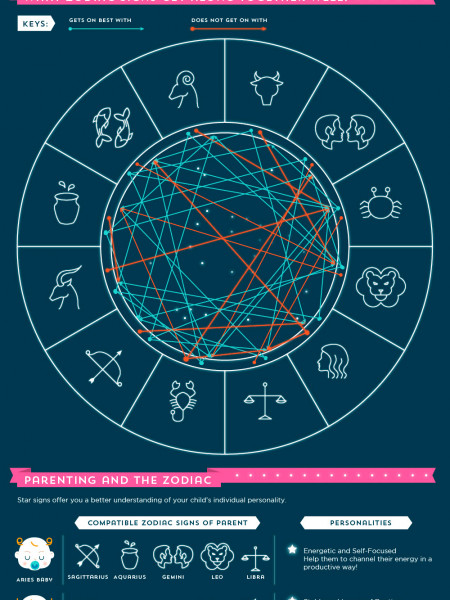 Written In The Stars: Exploring Astrology Infographic