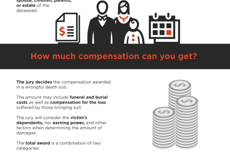 Wrongful Death Laws in Ohio Infographic