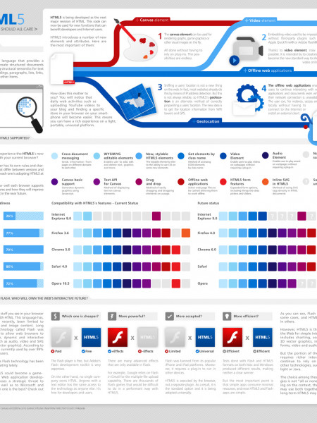 WTF is HTML5?  Infographic
