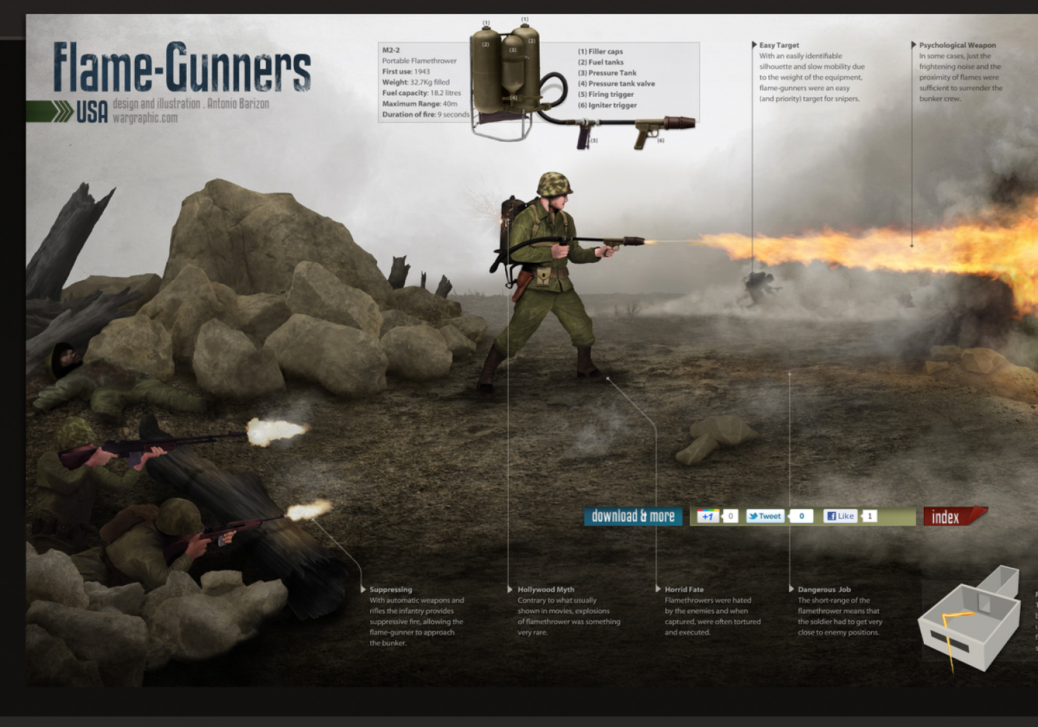 WW2 Flame-Gunners Infographic