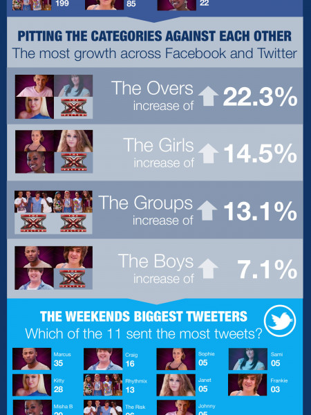 X Factor social media infographic for Week 3 Infographic
