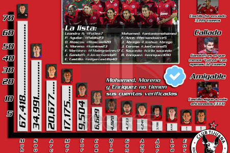 Xolos en Twitter Infographic