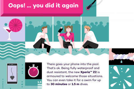 Xperia Z2 - Beat it Infographic