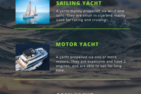 Yacht Types Infographic