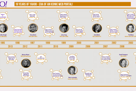Yahoo! Era of an Iconic Web Portal Infographic