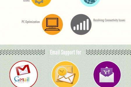 Yahoo technical Support Infographic