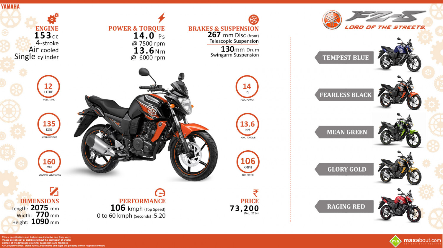 Yamaha FZS: Quick Facts Infographic