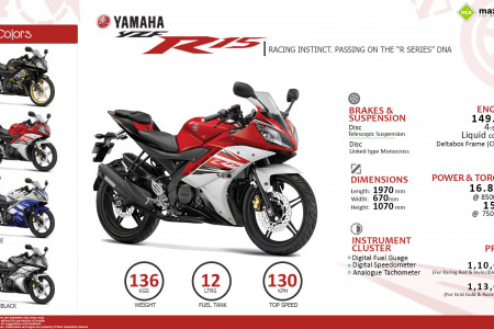 Yamaha R15 - Passing on the R-series DNA Infographic