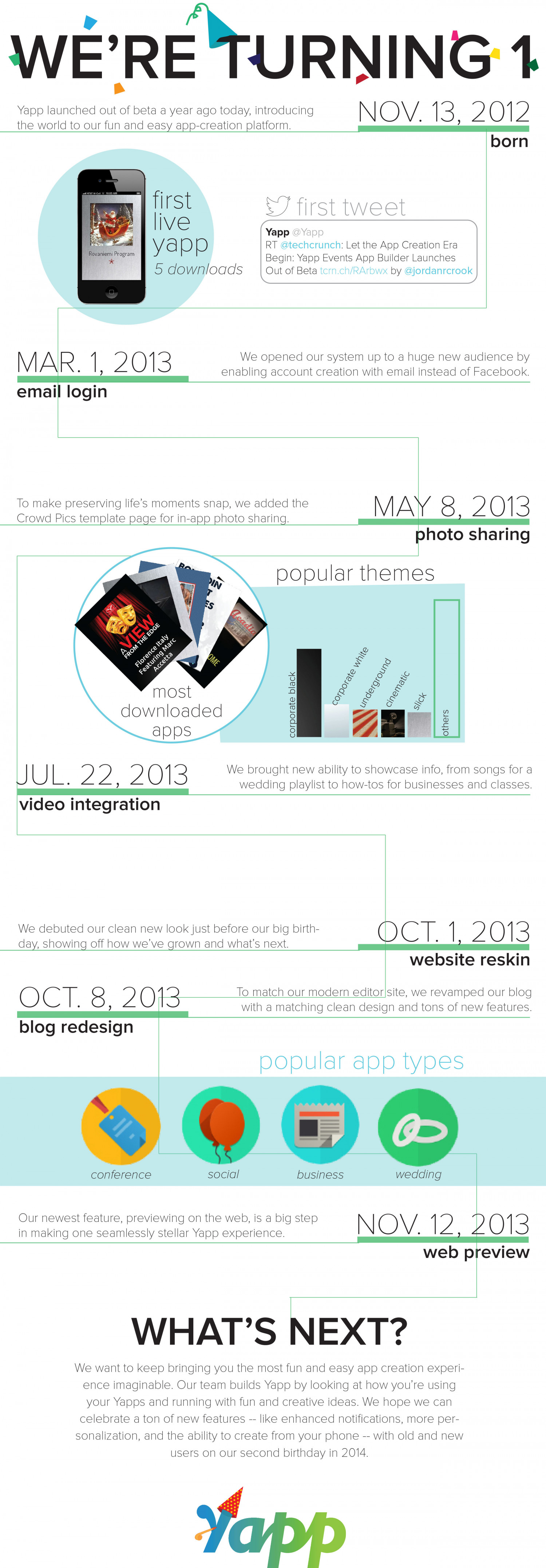 Yappy Birthday Infographic