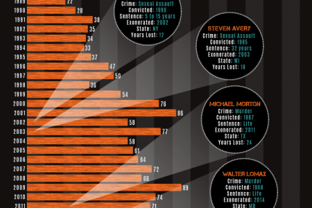 Years Lost to Prison Infographic