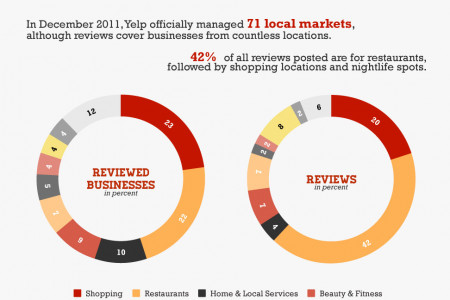 Yelp Reviewed Infographic