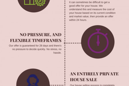 Yes! Homebuyers -  The Easy Way To Sell Your House Infographic