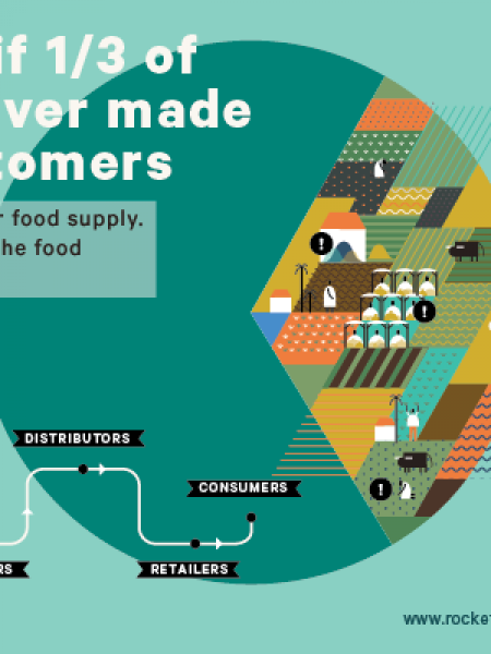 YieldWise: How the World Can Cut Food Waste and Loss by Half Infographic