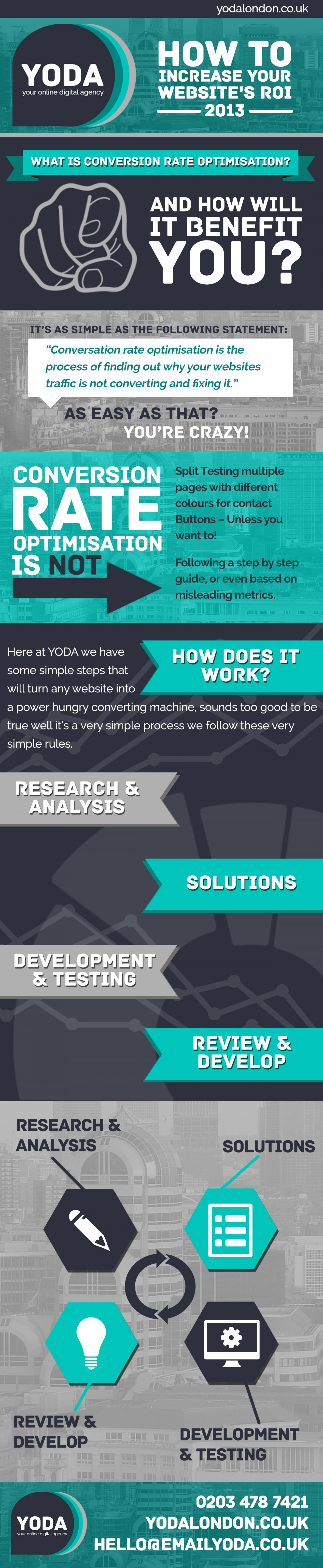 YODA London: How to Increase ROI Infographic