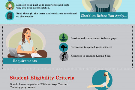Yoga Teacher Training Scholarship in India Infographic