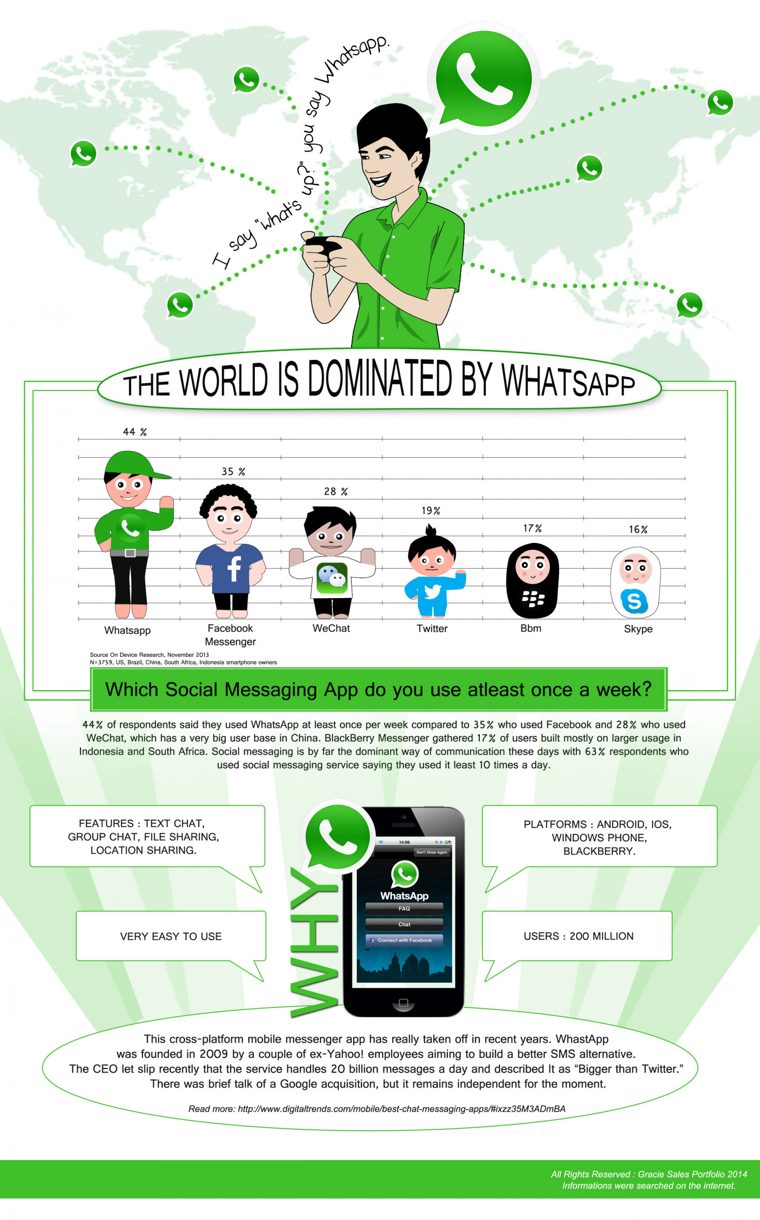 The World is Dominated by Whatsapp Infographic
