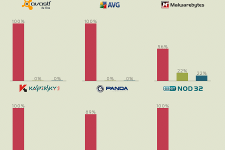 YooSecurity 2013 Antivirus Software Survey Report Infographic