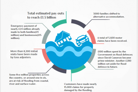 York Floods 2015-16 Infographic