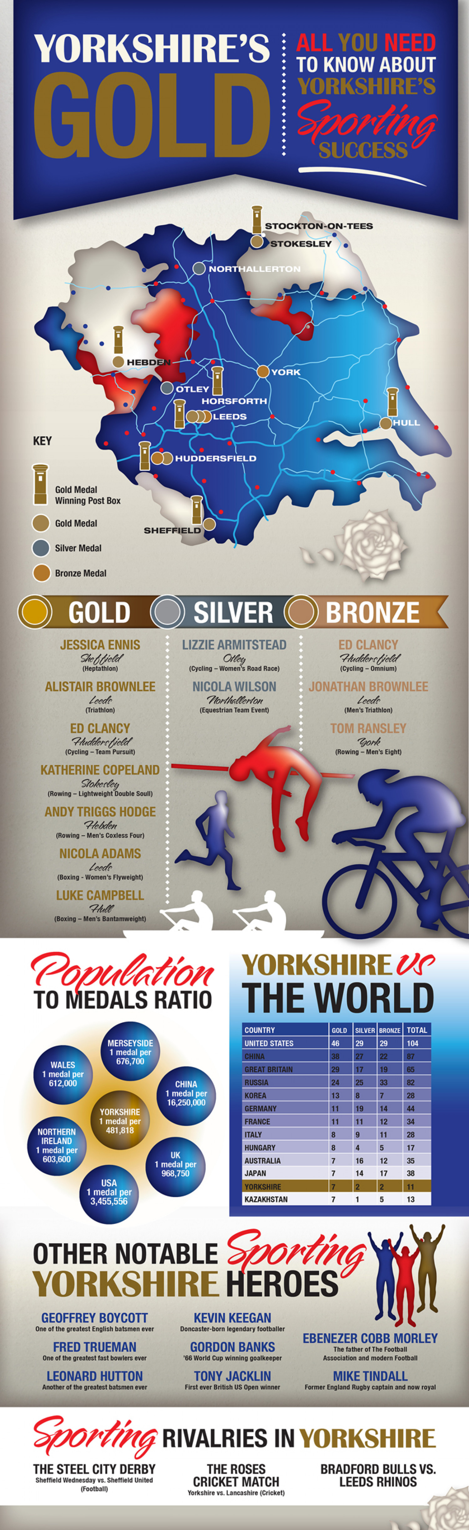Yorkshire's Gold Olympics Infographic