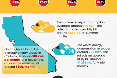 You and Your Utility Bill: Ways To Save Infographic