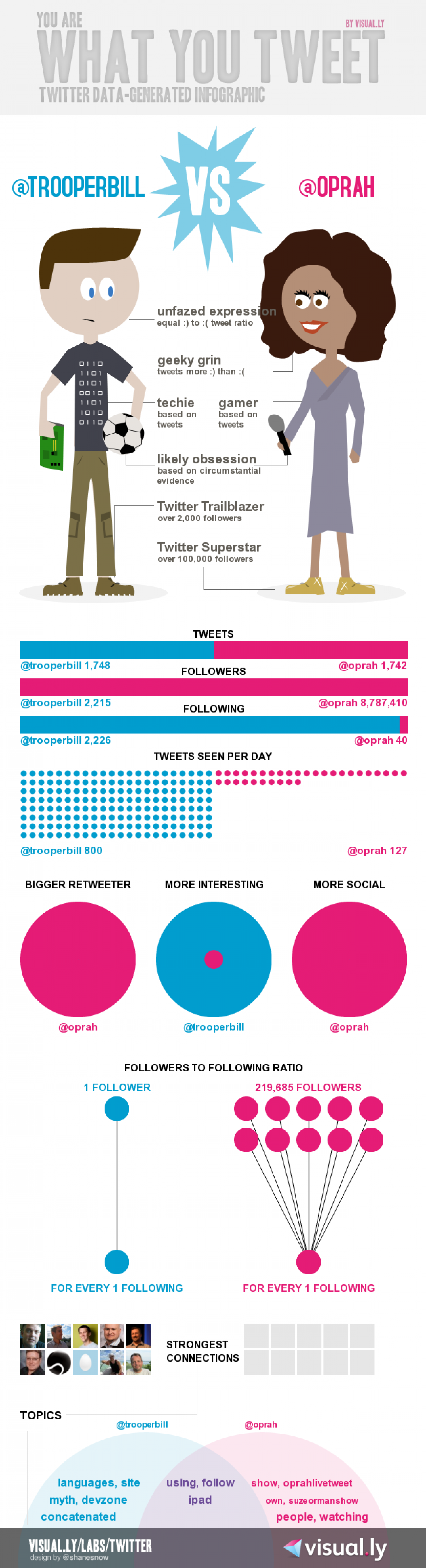 You Are What You Tweet: Twitter Data Infographic