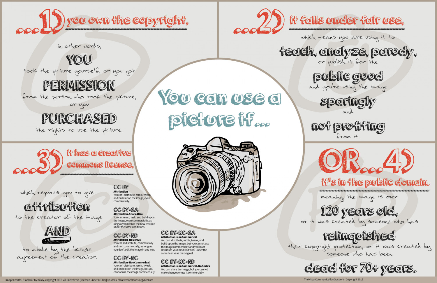 You Can Use a Picture If... Infographic