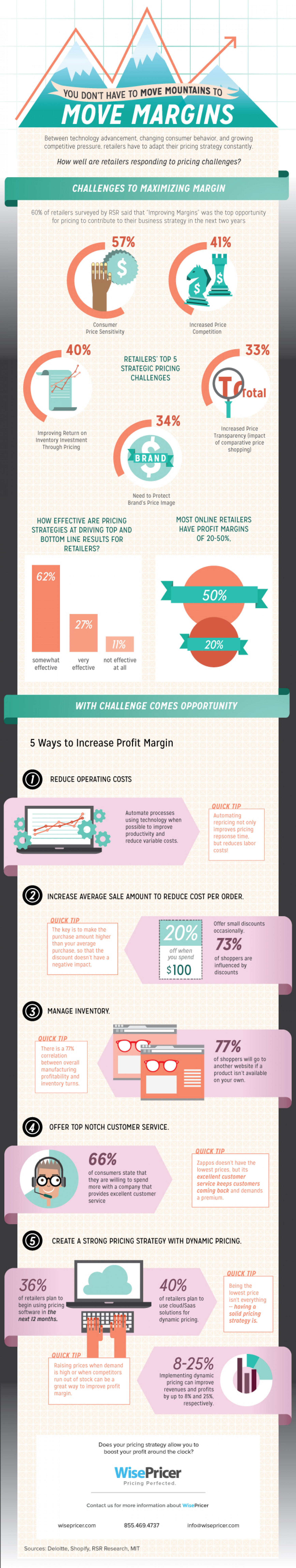 You Don't Have to Move Mountains to Move Margins Infographic